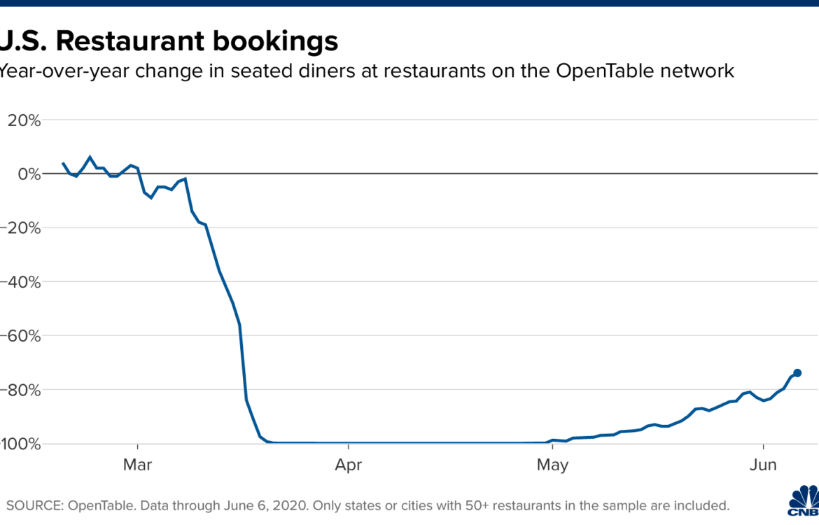 The TravelCenter - Booking 24 hours a day - Five charts that track economic recovery in the...