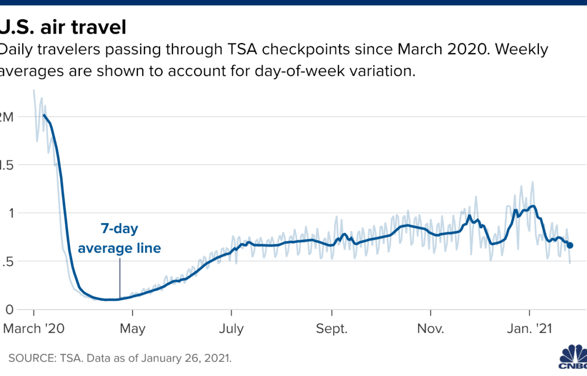 The TravelCenter - Booking 24 hours a day - U.S. air travel falls to 6-month low as Covid...